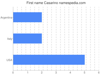 Given name Casarino
