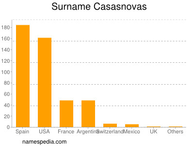 Surname Casasnovas