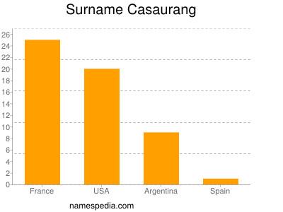 Surname Casaurang