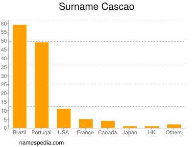 Surname Cascao
