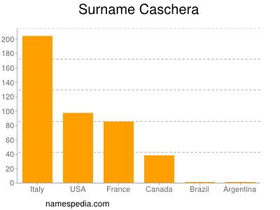 Surname Caschera