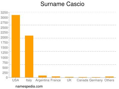 Surname Cascio