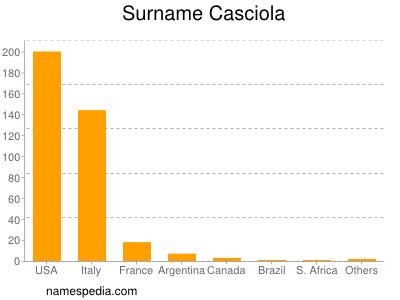 Surname Casciola