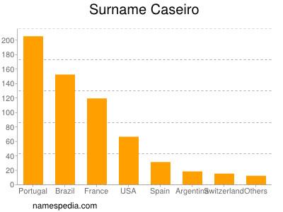 Surname Caseiro