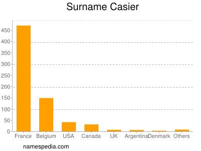 Surname Casier