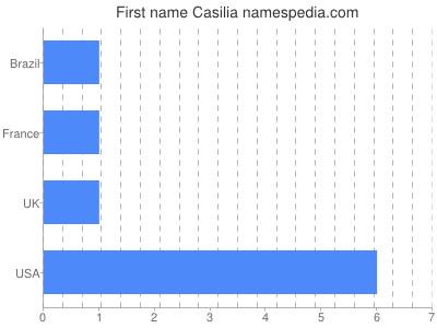 Given name Casilia