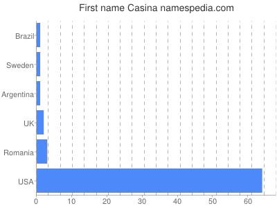Given name Casina
