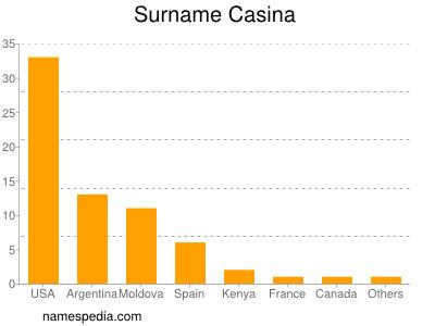 Surname Casina
