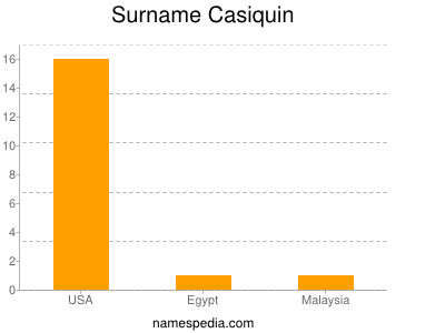 Surname Casiquin