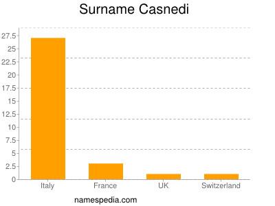 Surname Casnedi