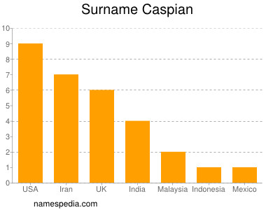 Surname Caspian
