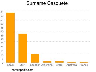Surname Casquete