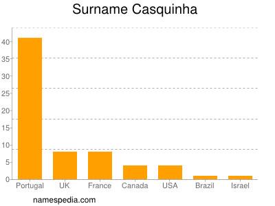 Surname Casquinha