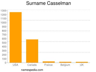 Surname Casselman