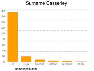 Surname Casserley