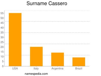 Surname Cassero