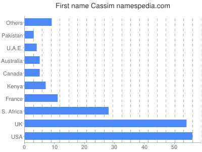 Given name Cassim