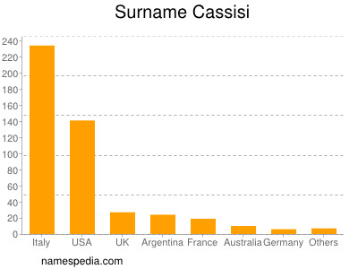 Surname Cassisi