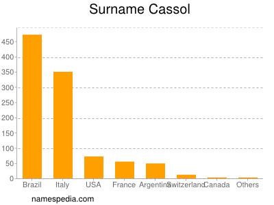 Surname Cassol