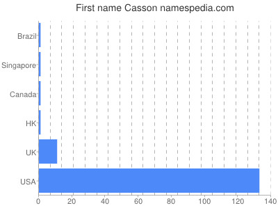 Given name Casson