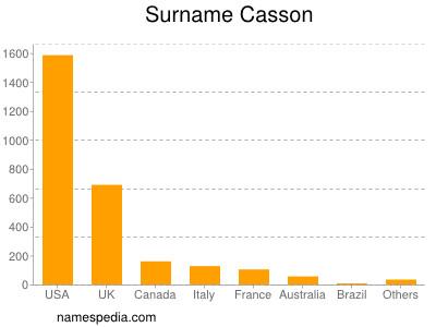 Surname Casson