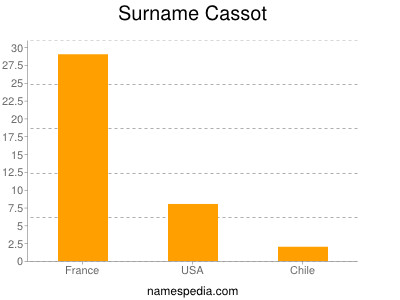 Surname Cassot