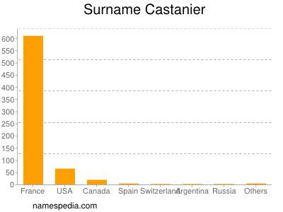 Surname Castanier
