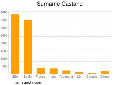 Familiennamen Castano