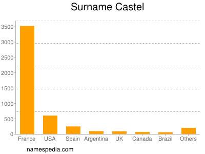 Surname Castel