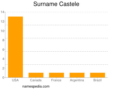 Surname Castele