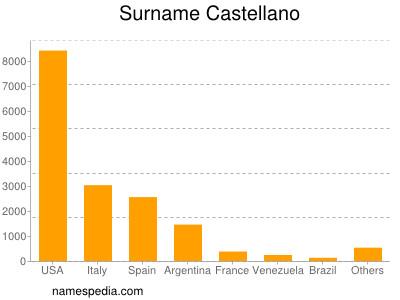Surname Castellano