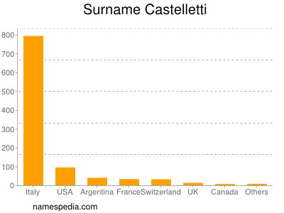 Surname Castelletti