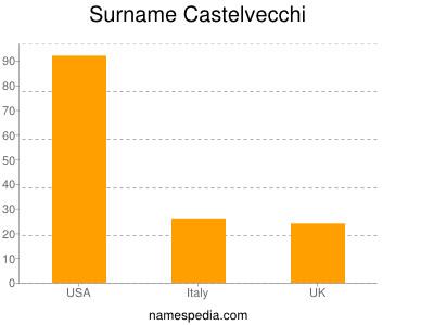 Surname Castelvecchi