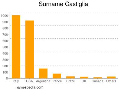 Surname Castiglia