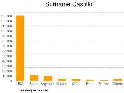Surname Castillo
