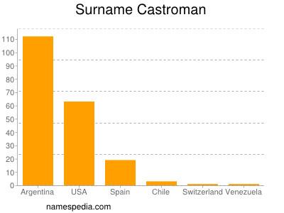 Surname Castroman