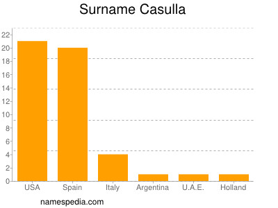 Surname Casulla