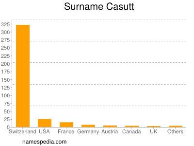 Surname Casutt