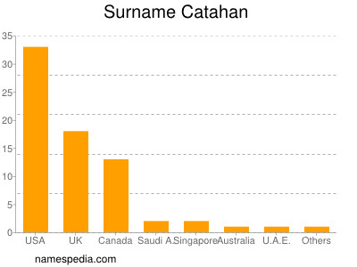 Surname Catahan