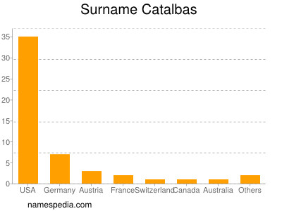 Surname Catalbas