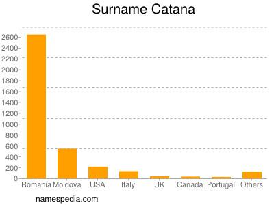 Surname Catana