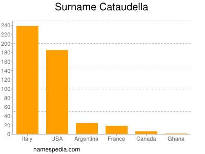 Surname Cataudella