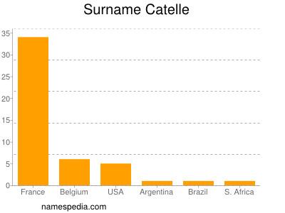 nom Catelle