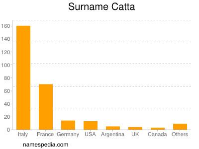 Surname Catta
