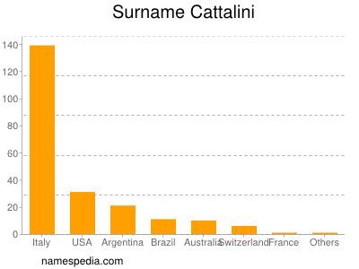 Surname Cattalini
