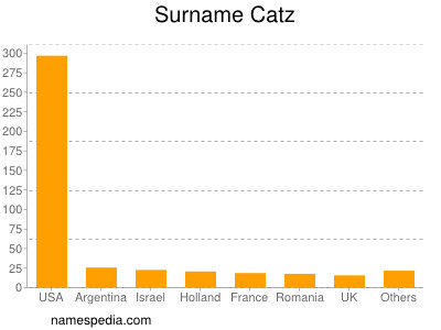 Surname Catz