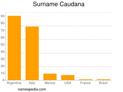 Surname Caudana