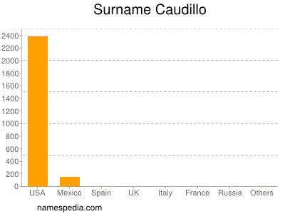 Surname Caudillo