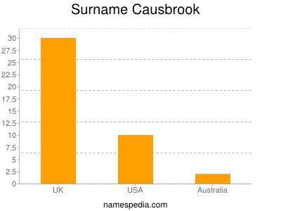 Surname Causbrook