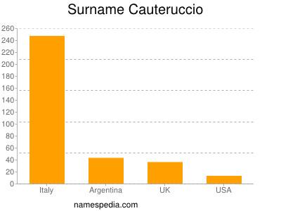 Familiennamen Cauteruccio
